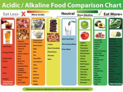 1467996596.alkaline-diet.jpg